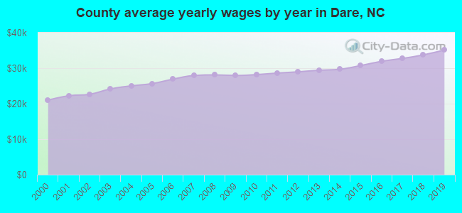 County average yearly wages by year in Dare, NC