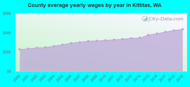 County average yearly wages by year in Kittitas, WA