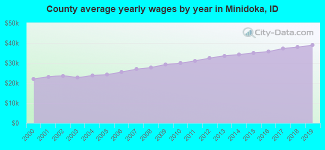 County average yearly wages by year in Minidoka, ID