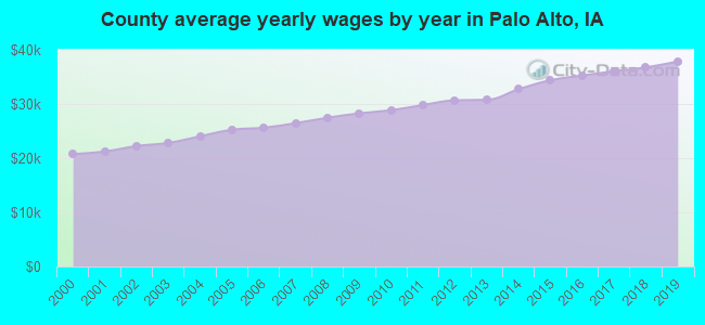 County average yearly wages by year in Palo Alto, IA