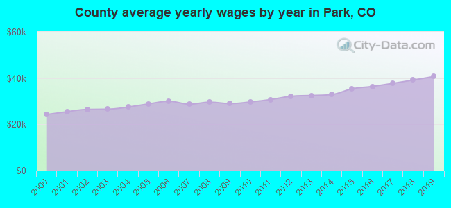 County average yearly wages by year in Park, CO