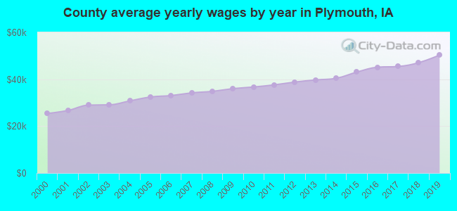 County average yearly wages by year in Plymouth, IA