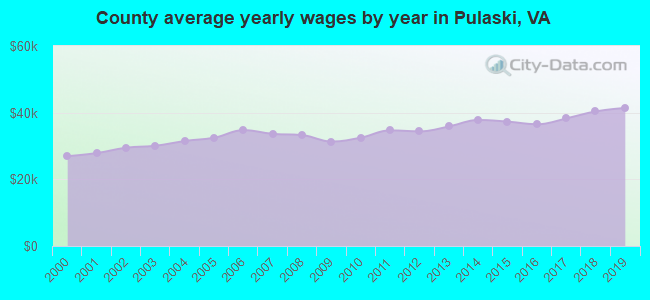 County average yearly wages by year in Pulaski, VA