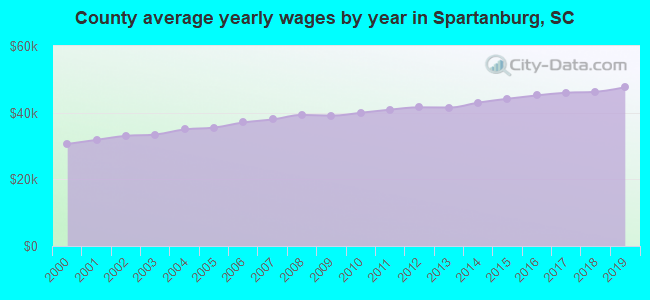 County average yearly wages by year in Spartanburg, SC