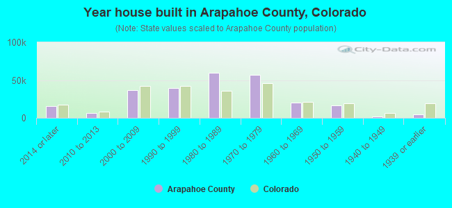 Year house built in Arapahoe County, Colorado