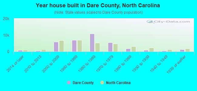 Year house built in Dare County, North Carolina