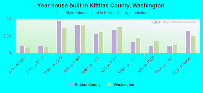 Year house built in Kittitas County, Washington