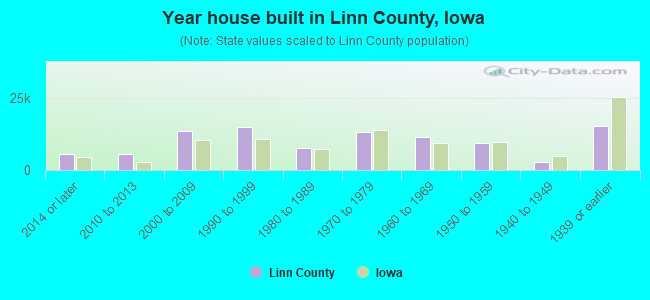 Year house built in Linn County, Iowa
