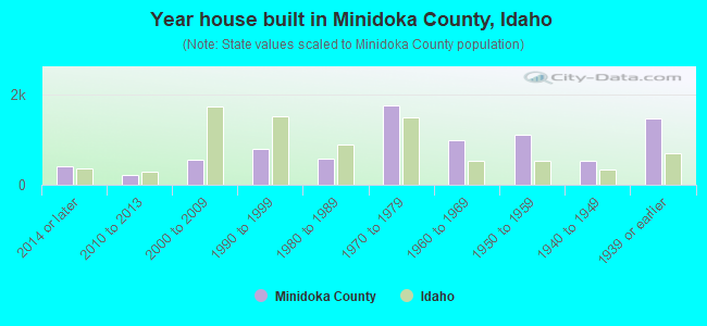Year house built in Minidoka County, Idaho