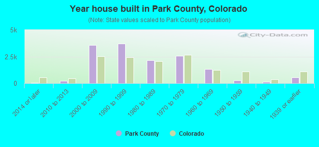 Year house built in Park County, Colorado