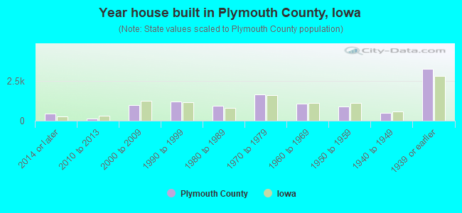 Year house built in Plymouth County, Iowa