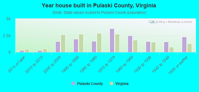 Year house built in Pulaski County, Virginia