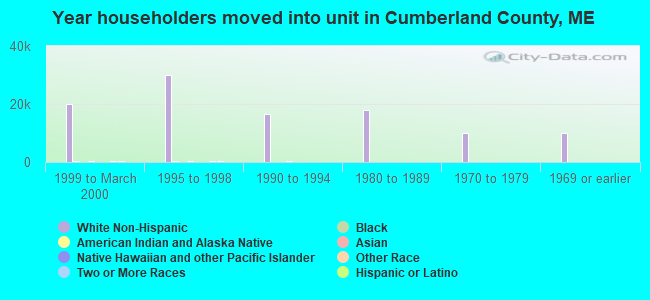 Year householders moved into unit in Cumberland County, ME