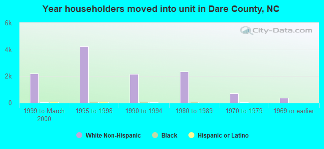 Year householders moved into unit in Dare County, NC
