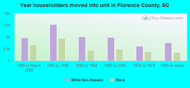 Year householders moved into unit in Florence County, SC