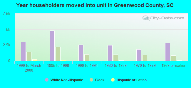 Year householders moved into unit in Greenwood County, SC