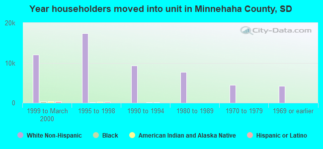 Year householders moved into unit in Minnehaha County, SD
