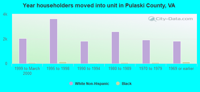 Year householders moved into unit in Pulaski County, VA