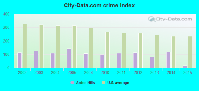 City-data.com crime index in Arden Hills, MN