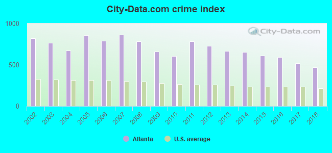 City-data.com crime index in Atlanta, GA