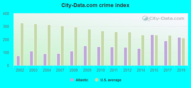 City-data.com crime index in Atlantic, IA