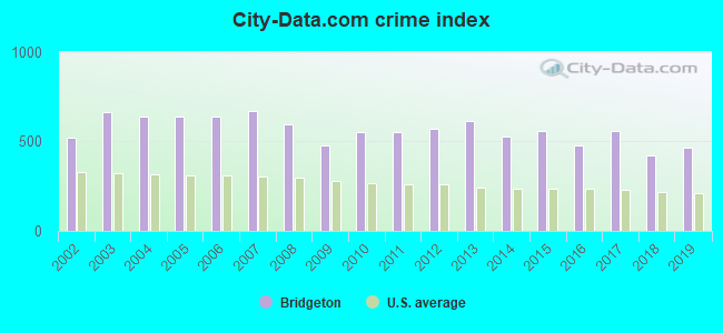 City-data.com crime index in Bridgeton, NJ
