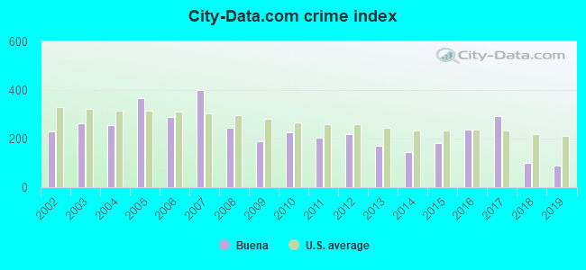 City-data.com crime index in Buena, NJ