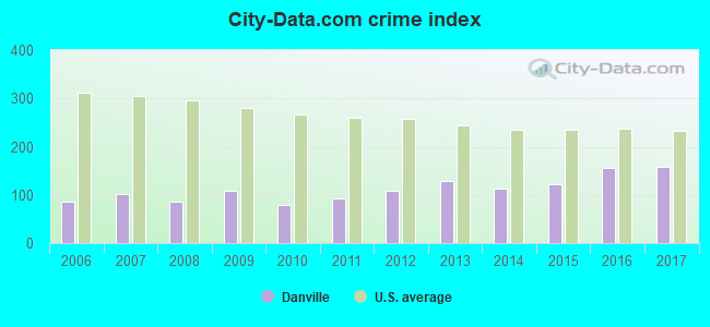 City-data.com crime index in Danville, IN