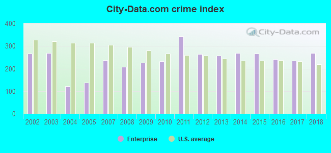 City-data.com crime index in Enterprise, AL