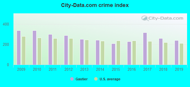City-data.com crime index in Gautier, MS