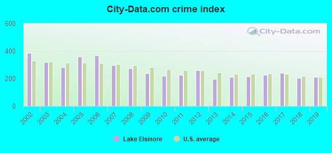 City-data.com crime index in Lake Elsinore, CA