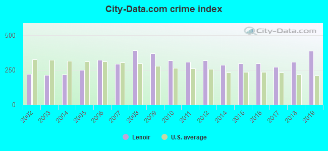 City-data.com crime index in Lenoir, NC
