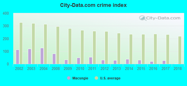 City-data.com crime index in Macungie, PA