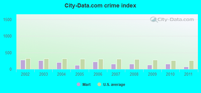City-data.com crime index in Mart, TX