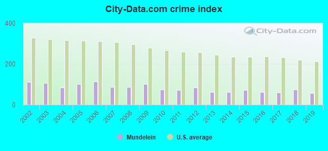 City-data.com crime index in Mundelein, IL