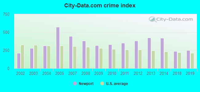 City-data.com crime index in Newport, OR