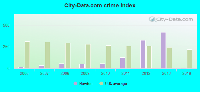 City-data.com crime index in Newton, GA