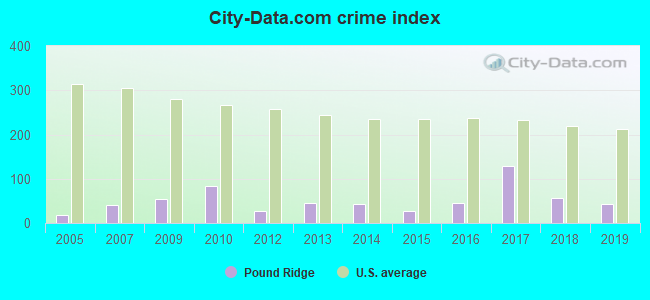 City-data.com crime index in Pound Ridge, NY