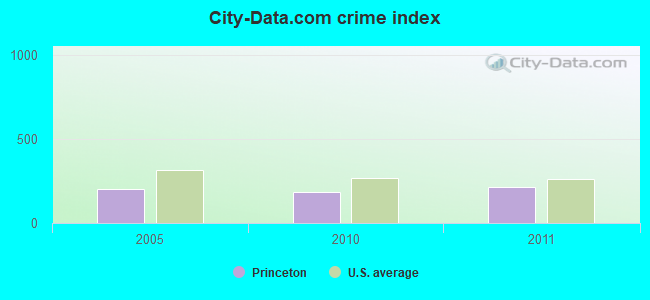 City-data.com crime index in Princeton, IN