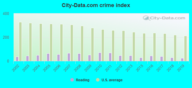 City-data.com crime index in Reading, MA