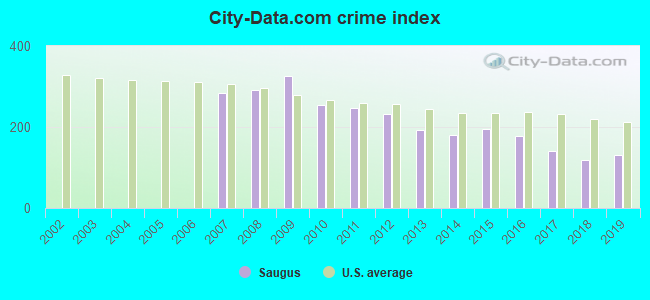 City-data.com crime index in Saugus, MA