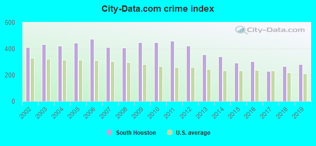 City-data.com crime index in South Houston, TX