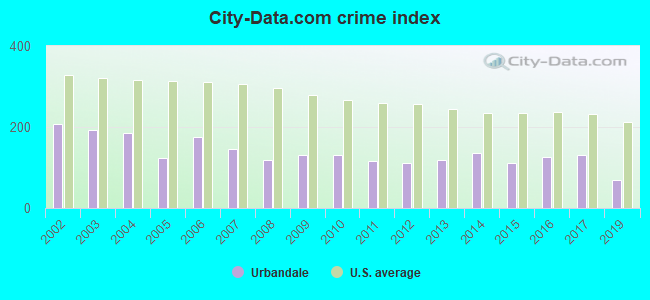 City-data.com crime index in Urbandale, IA