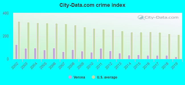 City-data.com crime index in Verona, NJ