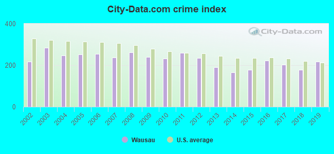 City-data.com crime index in Wausau, WI