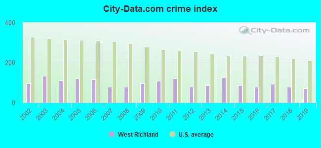 City-data.com crime index in West Richland, WA