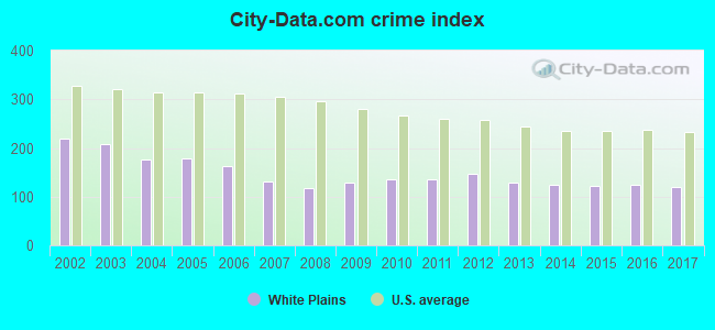 City-data.com crime index in White Plains, NY