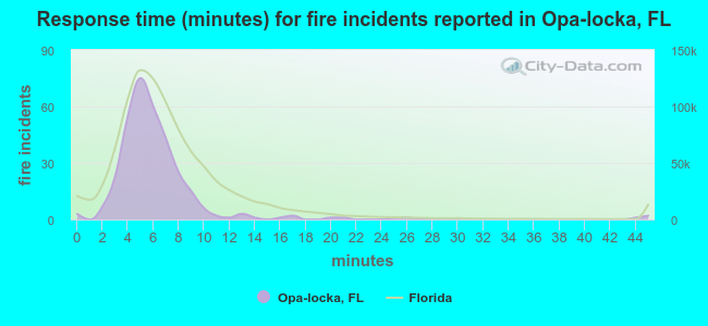 Response time (minutes) for fire incidents reported in Opa-locka, FL