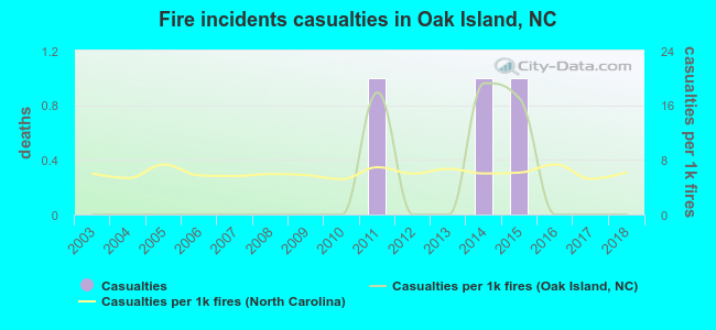 Fire incidents casualties in Oak Island, NC