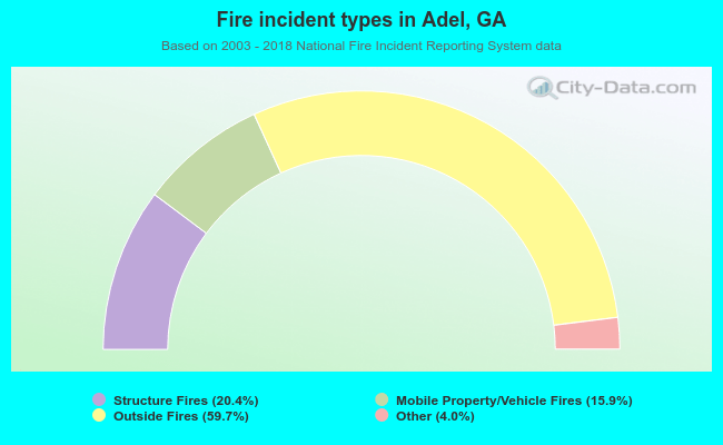 Fire incident types in Adel, GA